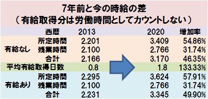 7年前と今の時給の差(有給取得分は労働時間としてカウントしない)
