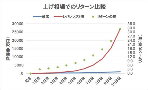上げ相場でのリターン比較(グラフ)