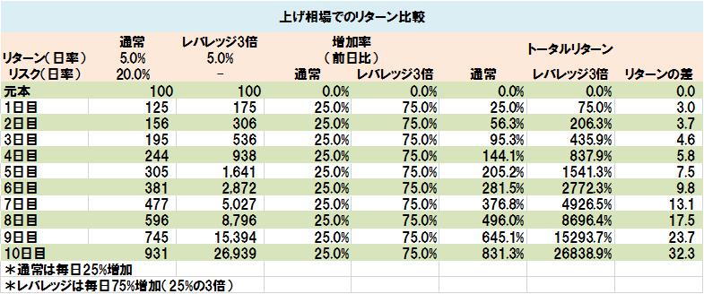 上げ相場でのリターン比較(表)