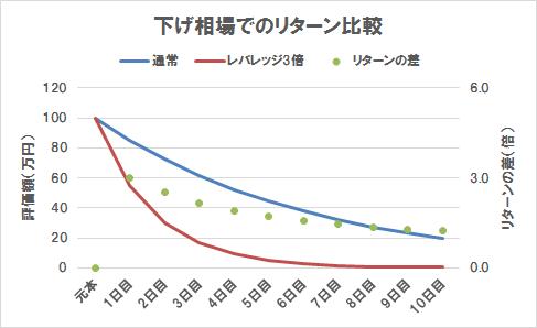 下げ相場でのリターン比較(グラフ)