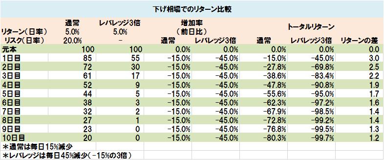 下げ相場でのリターン比較(表)