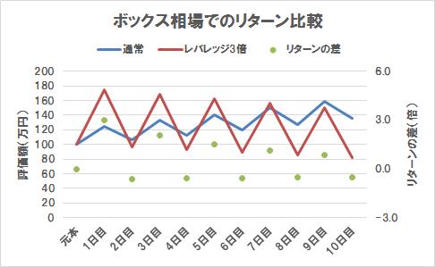 ボックス相場でのリターン比較(グラフ)