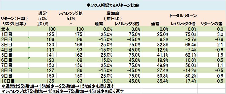 ボックス相場でのリターン比較(表)
