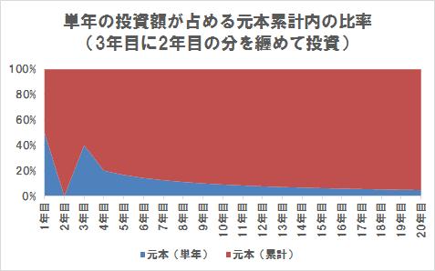 単年の投資額が累計の投資額(上げ相場の3年目に2年目の分を纏めて投資)