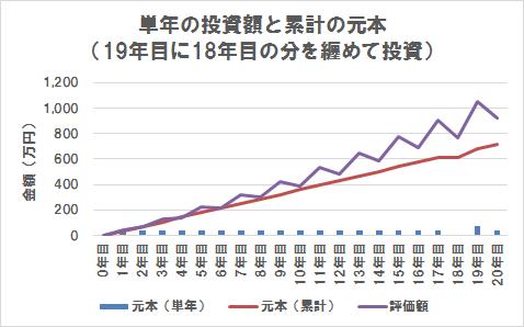 単年の投資額が累計の投資額(上げ相場の19年目に18年目の分を纏めて投資)