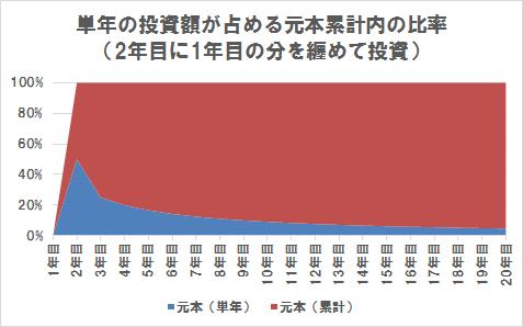 単年の投資額が累計の投資額(下げげ相場の2年目に1年目の分を纏めて投資)