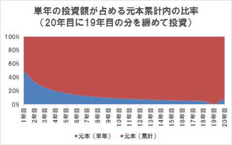単年の投資額が累計の投資額(下げげ相場の20年目に19年目の分を纏めて投資)