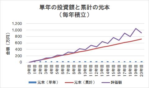 単年の投資額が累計の投資額(毎年積立)