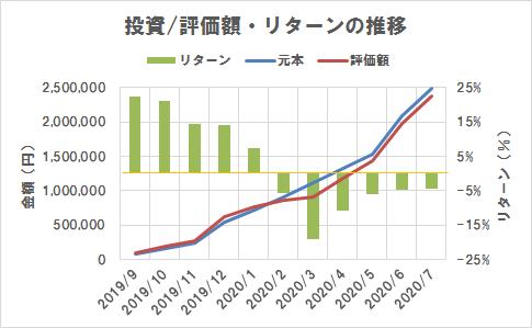 投資/評価額・リターンの推移