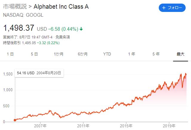 Googleの株価チャート
