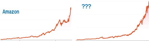 Amazonの株価チャートと?