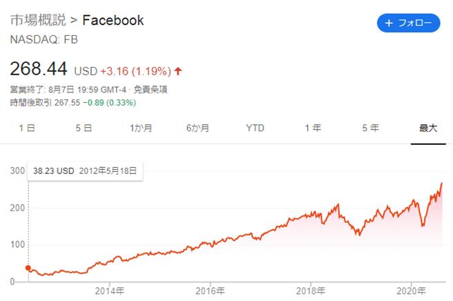 Facebookの株価チャート