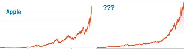 Appleの株価チャートと?