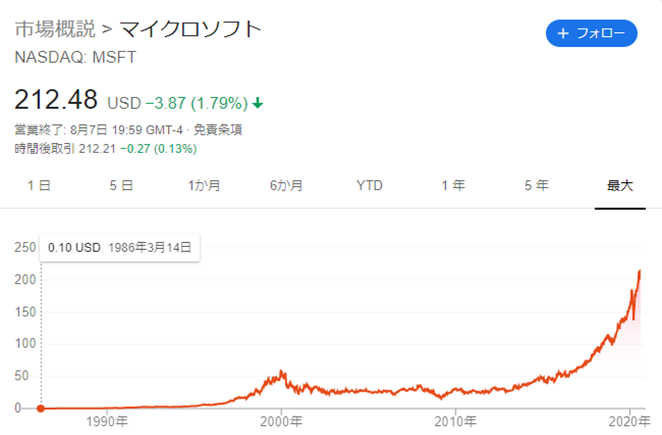 Microsoftの株価チャート