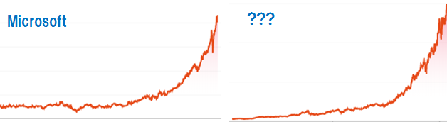 Microsoftの株価チャートと?