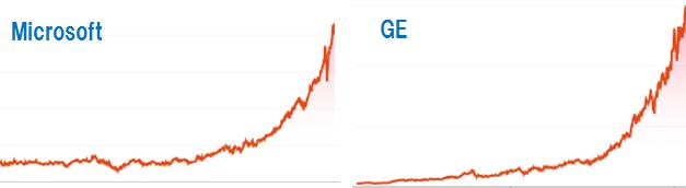 MicrosoftとGEの株価チャート