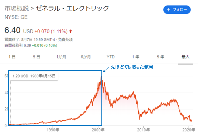 GEの株価チャート