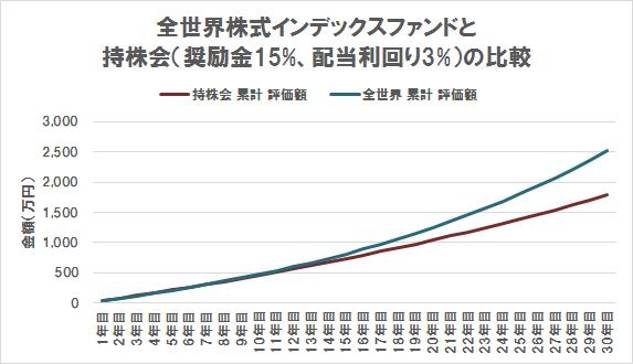 キャピタルゲイン VS インカムゲイン(期待リターン5% VS 奨励金15%+配当利回り3%)