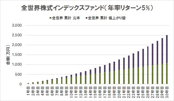 全世界株式インデックスファンドの評価額内訳(リターン5%)