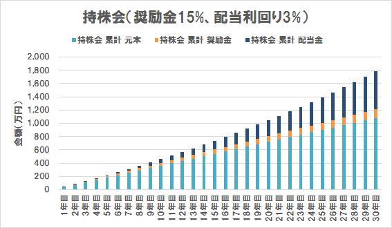 持株会の評価額内訳(奨励金15%、配当利回り3%)