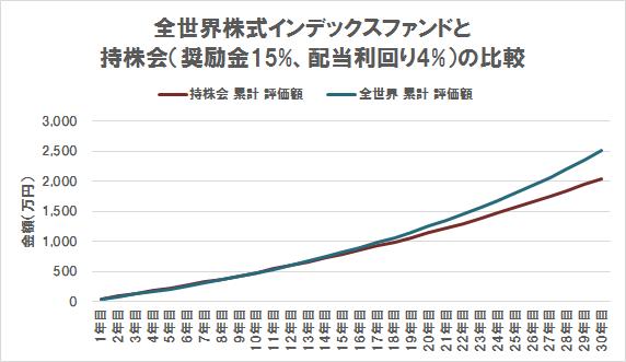 キャピタルゲイン VS インカムゲイン(期待リターン5% VS 奨励金15%+配当利回り4%)