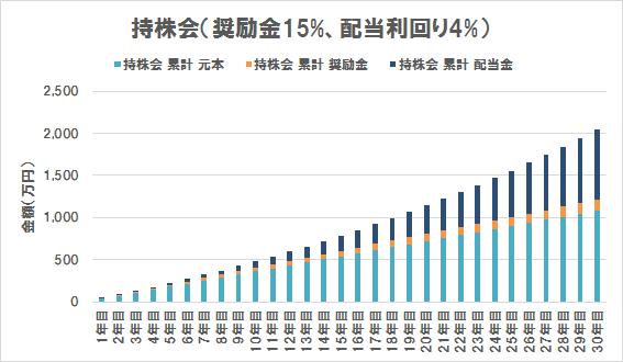持株会の評価額内訳(奨励金15%、配当利回り4%)