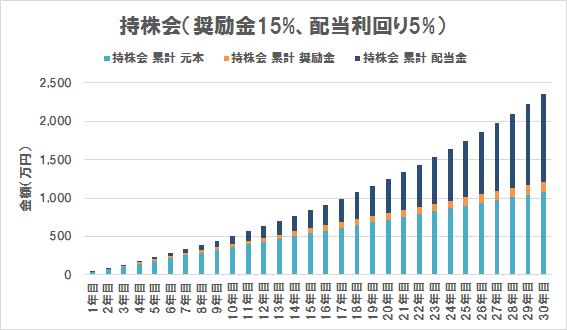 持株会の評価額内訳(奨励金15%、配当利回り5%)