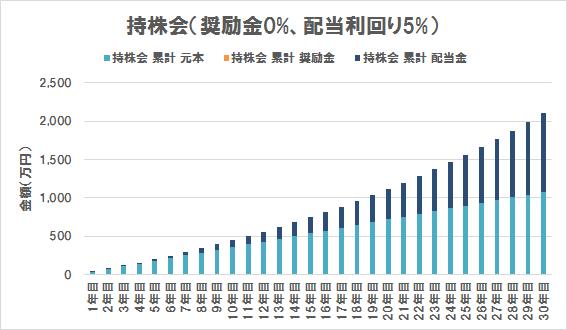 持株会の評価額内訳(奨励金0%、配当利回り5%)
