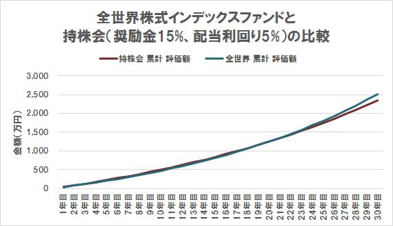 キャピタルゲイン VS インカムゲイン(期待リターン5% VS 奨励金15%+配当利回り5%)