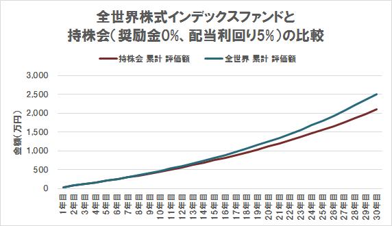キャピタルゲイン VS インカムゲイン(期待リターン5% VS 奨励金0%+配当利回り5%)