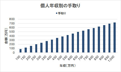 年収に対する手取り(グラフ)(年収100万円~1,000万円)