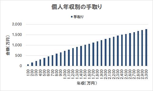 年収に対する手取り(グラフ)(年収100万円~3,000万円)