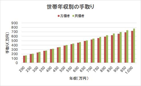 方働きと共働きの手取り比較(グラフ)(世帯年収200万円~1,000万円)