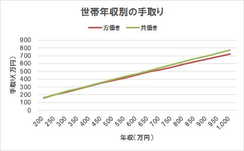 方働きと共働きの手取り比較(折れ線グラフ)(世帯年収200万円~1,000万円)