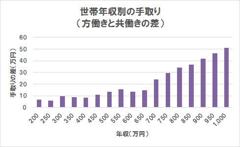 世帯年収別の手取りの差(グラフ)(世帯年収200万円~1,000万円)