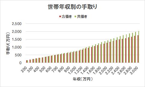 方働きと共働きの手取り比較(グラフ)(世帯年収200万円~3,000万円)