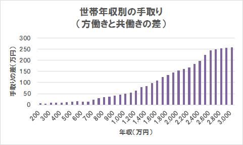 世帯年収別の手取りの差(グラフ)(世帯年収200万円~3,000万円)