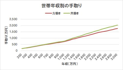 方働きと共働きの手取り比較(折れ線グラフ)(世帯年収200万円~3,000万円)