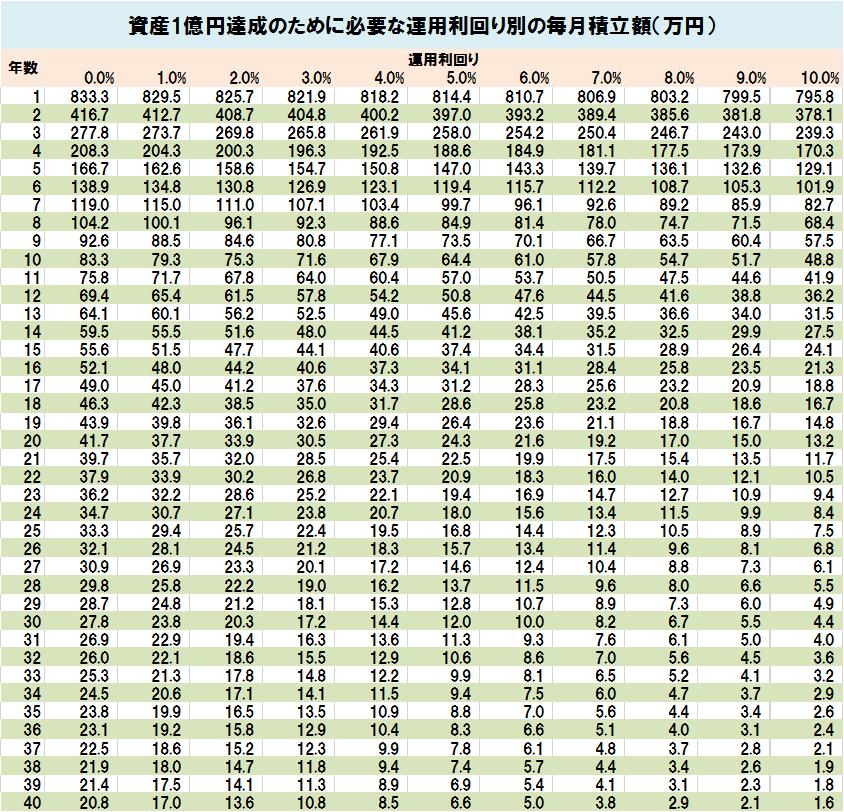 資産1億円達成のために必要な運用利回り別の毎月積立額(リスト)