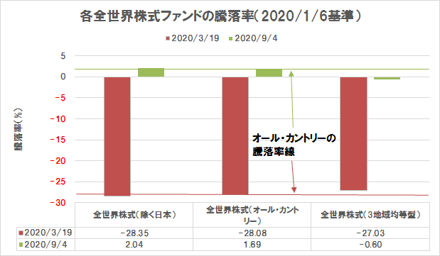 eMAXIS Slim, 騰落率,比較結果,全世界株式ファンド