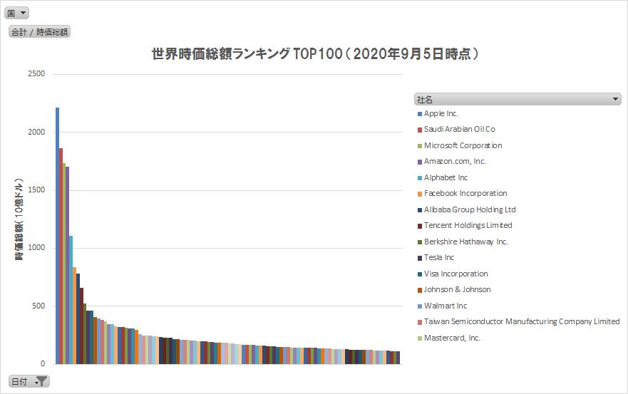 世界の株式時価総額ランキングTOP100(2020/9/5)(グラフ)