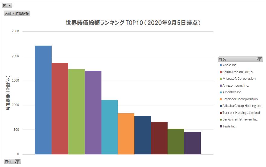 世界の株式時価総額ランキングTOP10(2020/9/5)(グラフ)