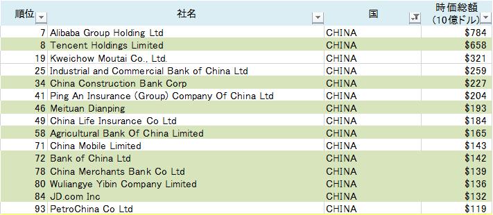 世界の株式時価総額ランキングTOP100入り企業(中国)(2020/9/5)(表)