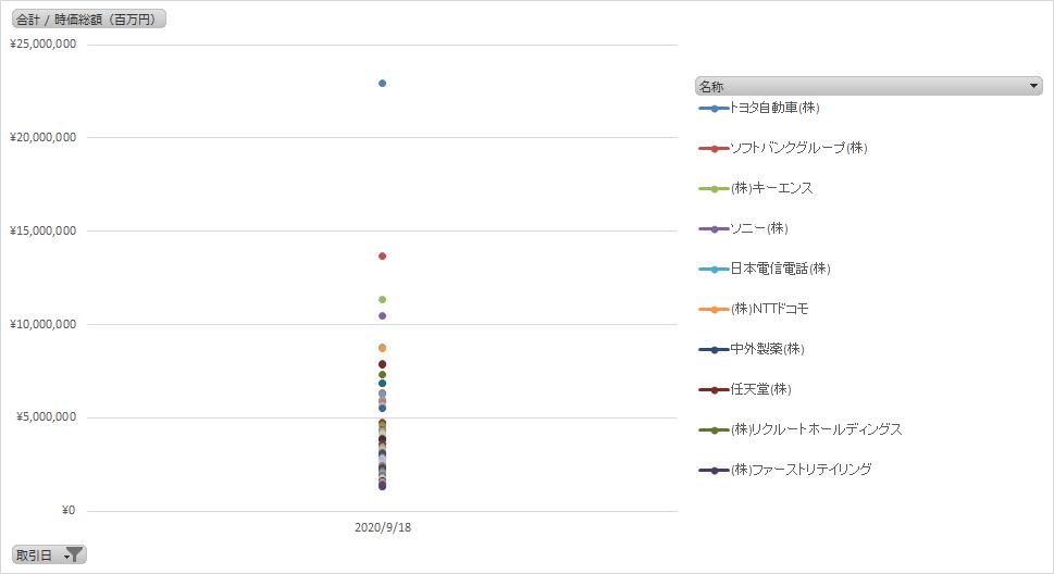 日本の株式時価総額ランキングTOP100の推移(グラフ)