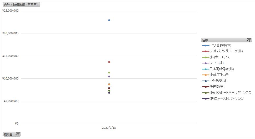 日本の株式時価総額ランキングTOP10の推移(グラフ)