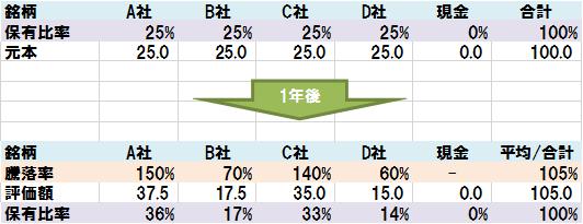 投資信託のリバランスの流れ(1年後の株価)