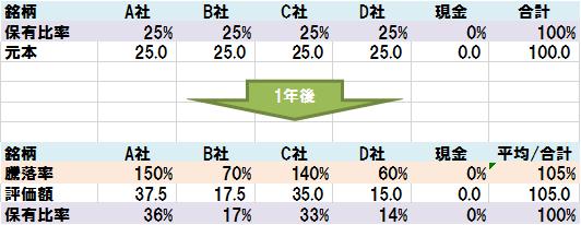 個別株投資のリバランスの流れ(1年後の株価)
