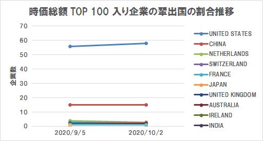 世界の株式時価総額ランキングTOP100入り企業の輩出国の割合推移(2020/10/2)(グラフ)