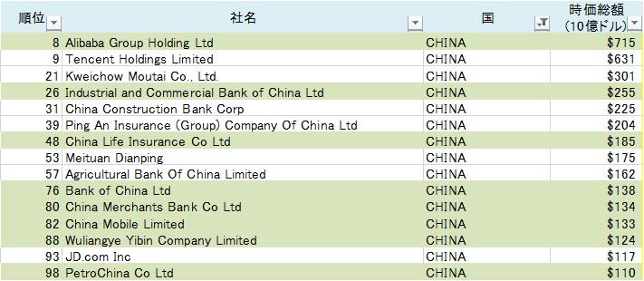 世界の株式時価総額ランキングTOP100入り企業(中国)(2020/10/2)(表)