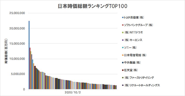 日本の株式時価総額ランキングTOP100(2020年10月2日)(グラフ)